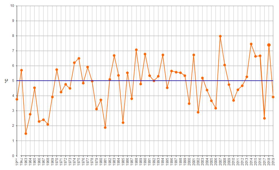 Meteo ASSAM Regione Marche - temperatura gennaio