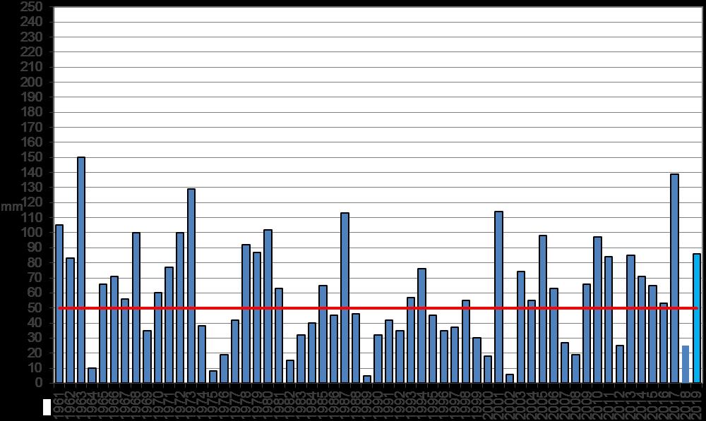 Meteo ASSAM Regione Marche - precipitazione gennaio dal 1961