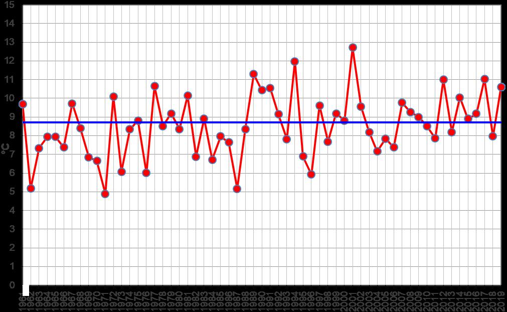 Meteo ASSAM Regione Marche - temperatura marzo dal 1961
