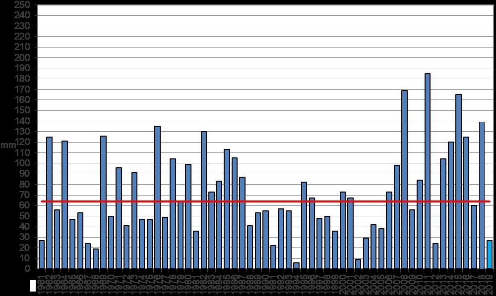 Meteo ASSAM Regione Marche - precipitazione marzo dal 1961