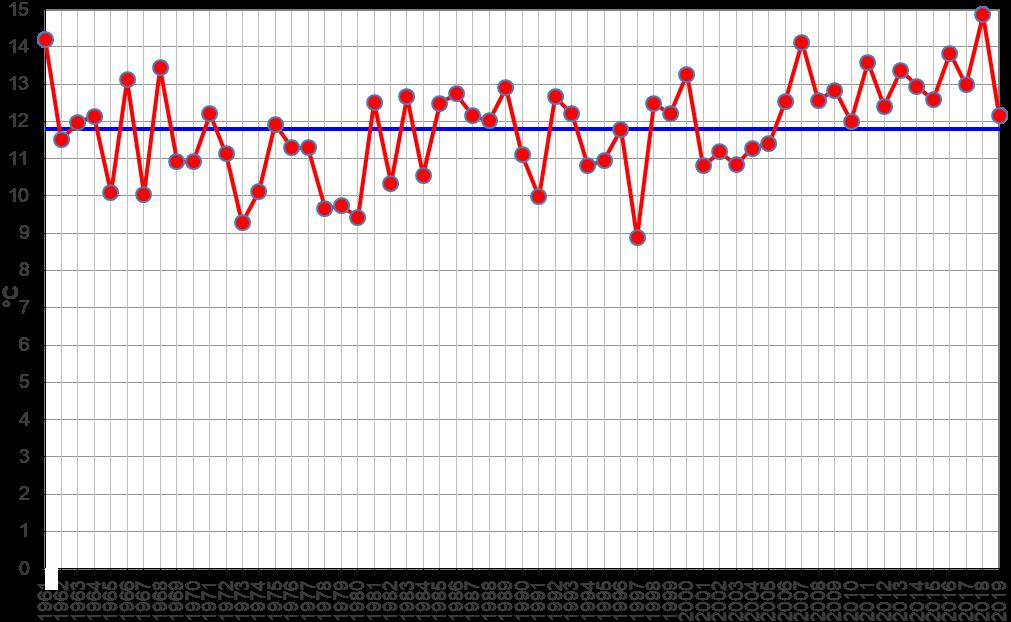 Meteo ASSAM Regione Marche - temperatura aprile