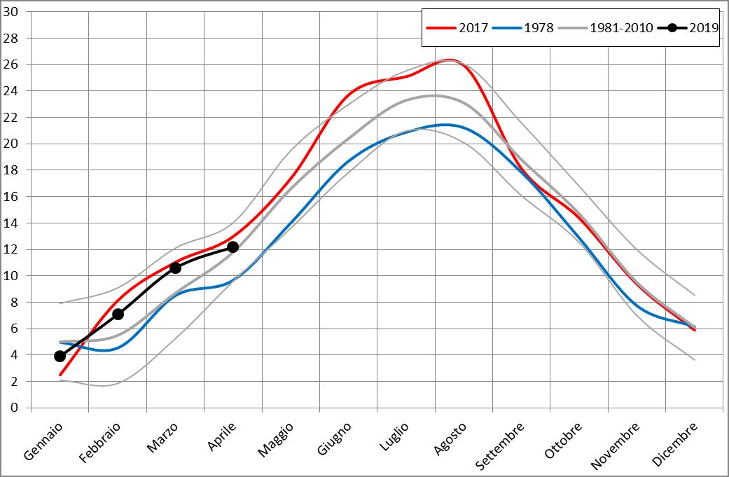 Meteo ASSAM Regione Marche - temperatura 2019