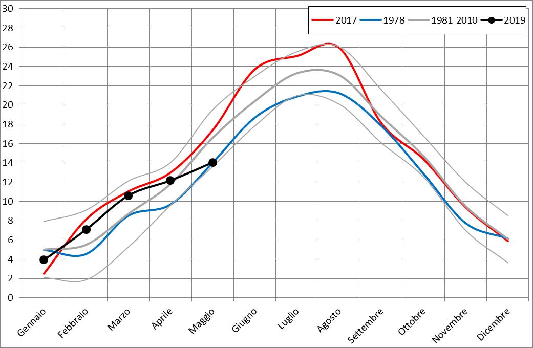 Meteo ASSAM Regione Marche - temperatura maggio 2019