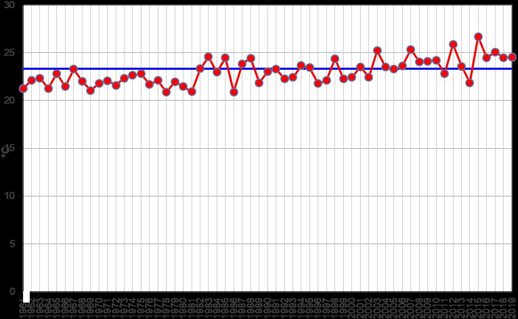 Meteo ASSAM Regione Marche - temperatura luglio dal 1961