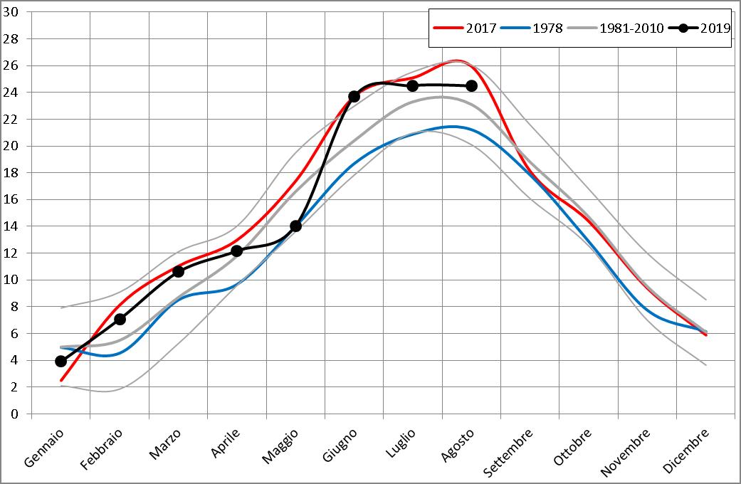Meteo ASSAM Regione Marche - temperatura mese 2019