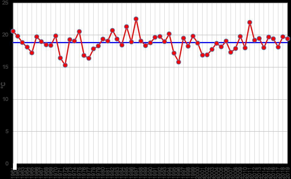 Meteo ASSAM Regione Marche - temperatura settembre dal 1961