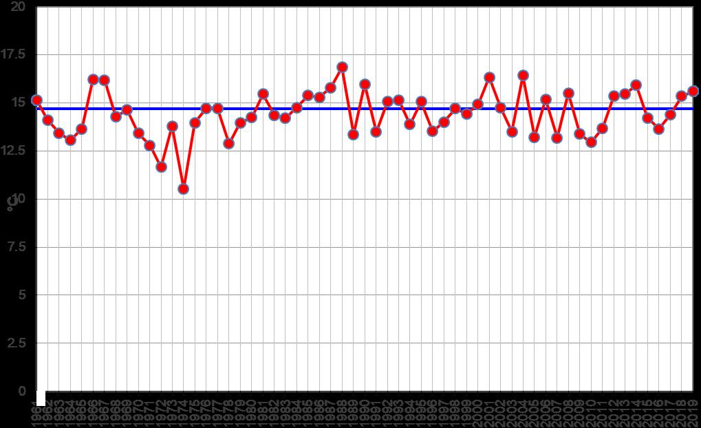Meteo ASSAM Regione Marche - temperatura ottobre dal 1961