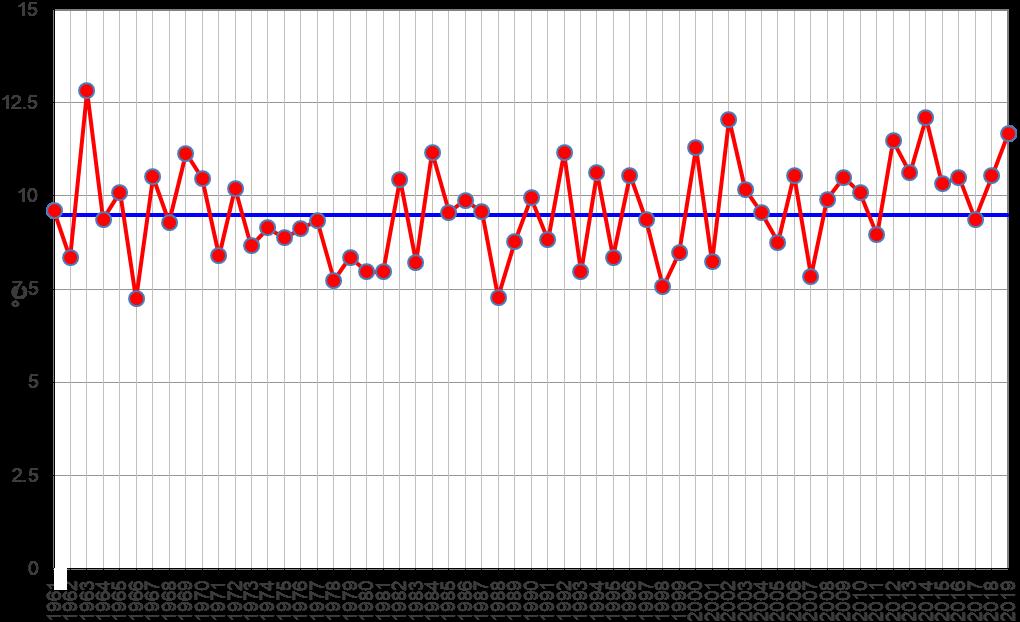 Meteo ASSAM Regione Marche - temperatura novembre