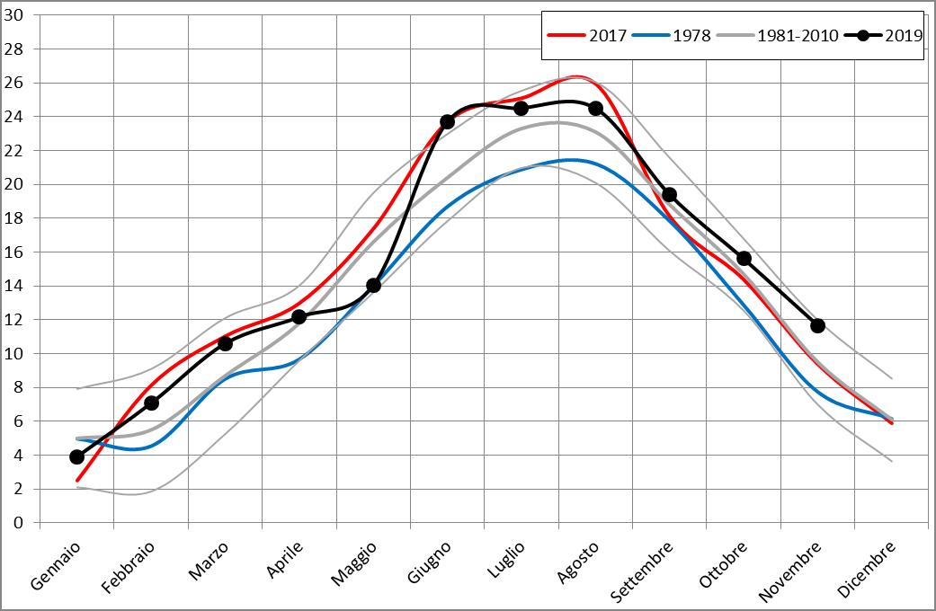 Meteo ASSAM Regione Marche - temperatura mensile 2019