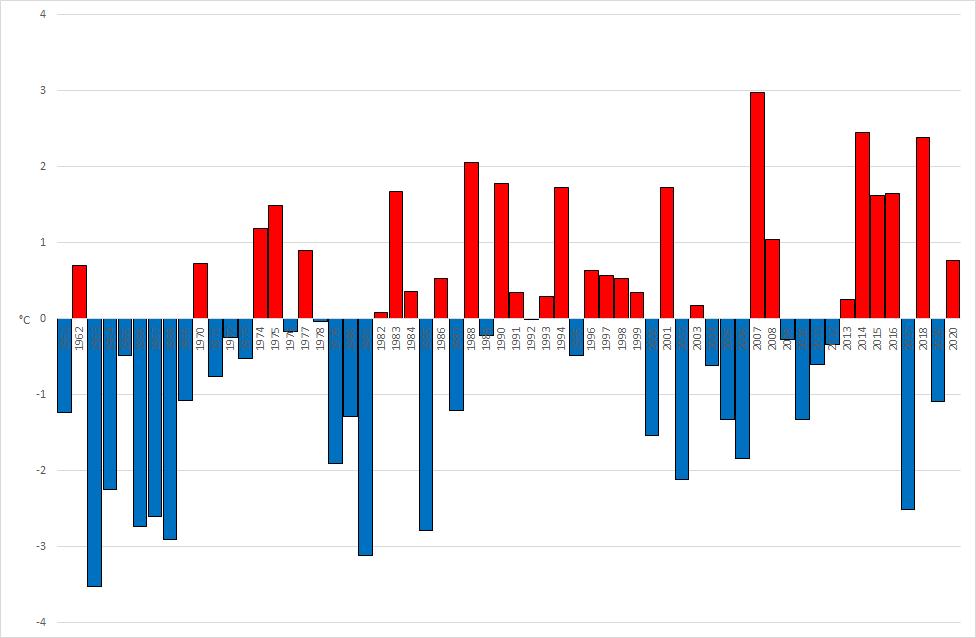 Meteo ASSAM Regione Marche - anomalia temperatura gennaio dal 1961