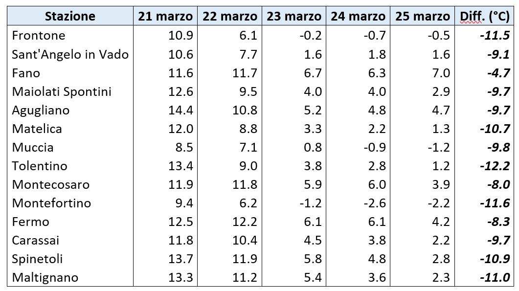 Meteo ASSAM Regione Marche - tab1