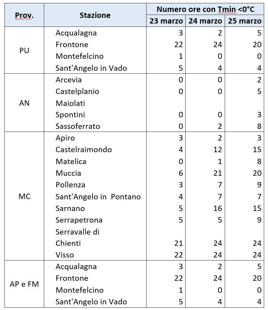 Meteo ASSAM Regione Marche - tab2