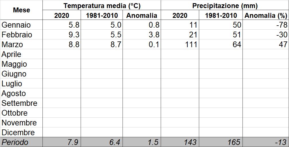 Meteo ASSAM Regione Marche - tab prec tmed 2020