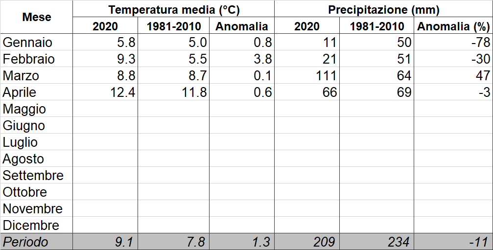 Meteo ASSAM Regione Marche - tabella clima mensile 2020