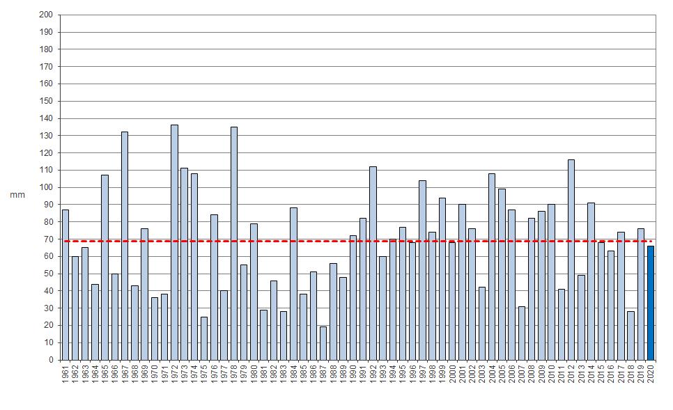 Meteo ASSAM Regione Marche - precipitazione aprile dal 1961