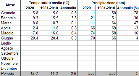 Meteo ASSAM Regione Marche - clima mese 2020