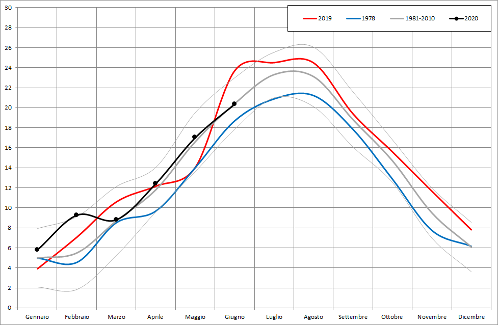 Meteo ASSAM Regione Marche - temperatura mensile 2020