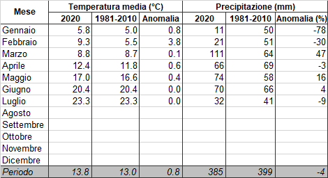 Meteo ASSAM Marche - temperatura precipitazione luglio 2020