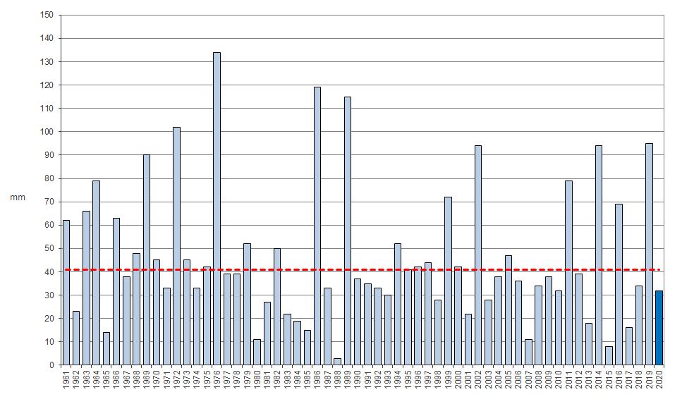 Meteo ASSAM Marche - precipitazione luglio dal 1961