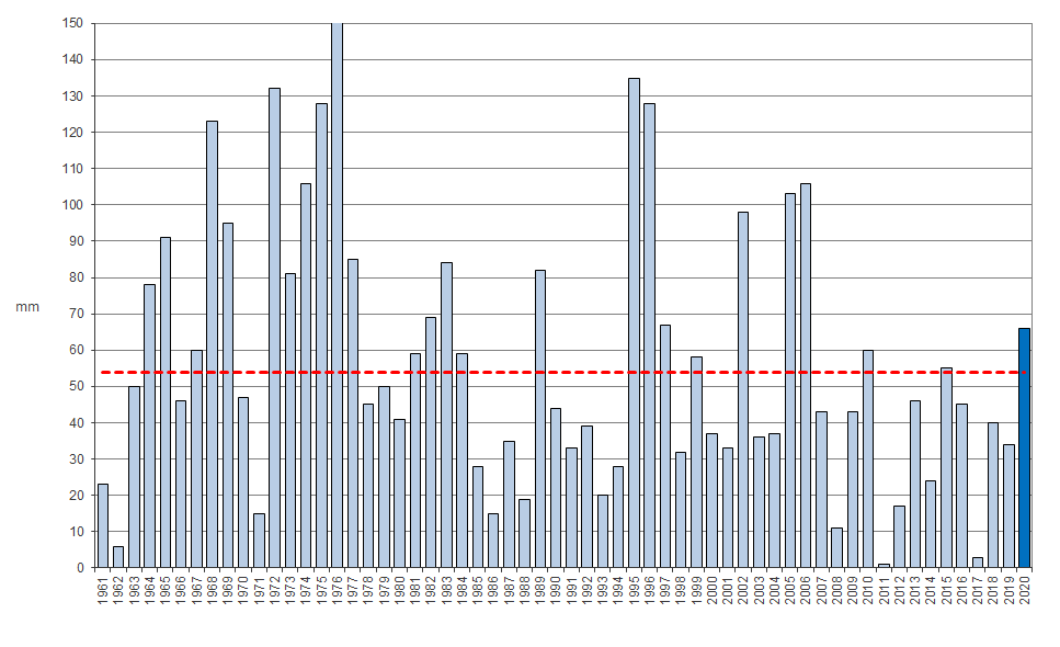 Meteo ASSAM Marche - precipitazione agosto dal 1961