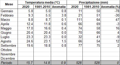Meteo ASSAM Marche - tabella clima 2020
