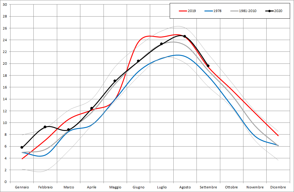 Meteo ASSAM Marche - temperatura mensile 2020