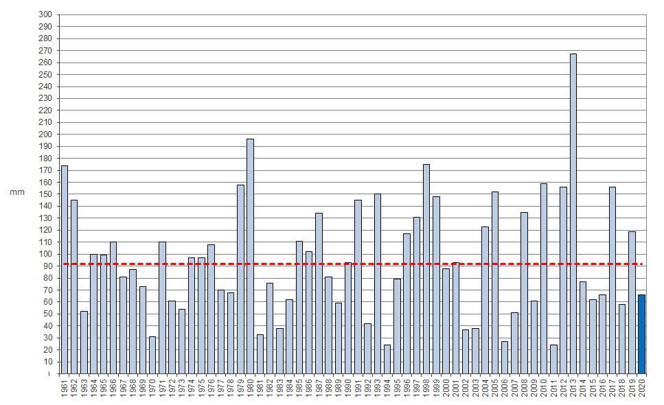 Meteo ASSAM Regione Marche - precipitazione novembre dal 1961