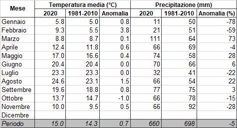 Meteo ASSAM Regione Marche - tabella riepilogo clima 2020