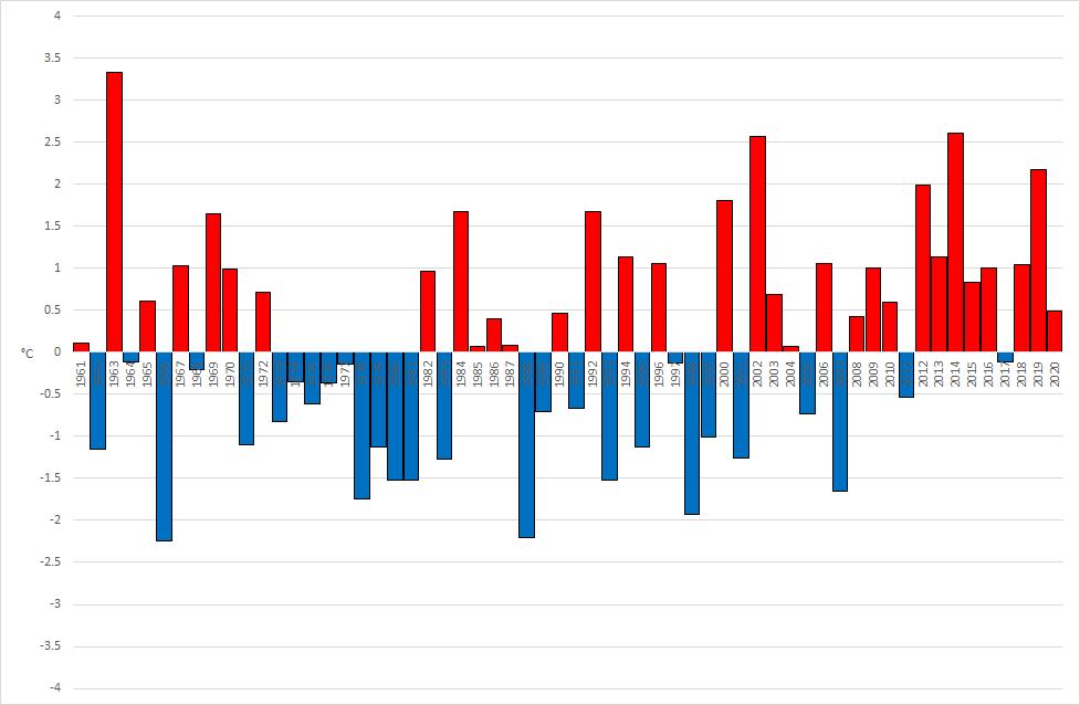 Meteo ASSAM Regione Marche - anomalia temperatura novembre dal 1961
