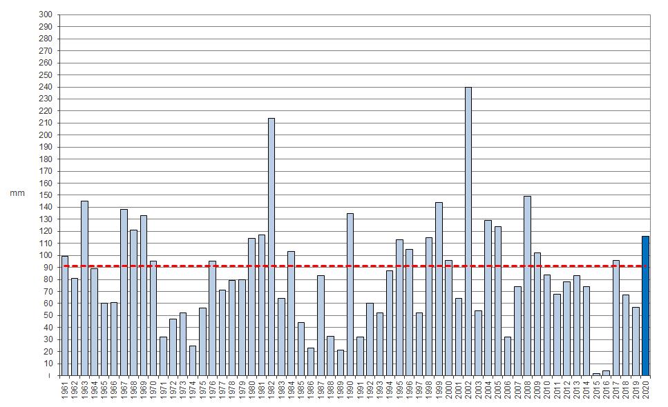 Meteo ASSAM Regione Marche - precipitazione dicembre dal 1961