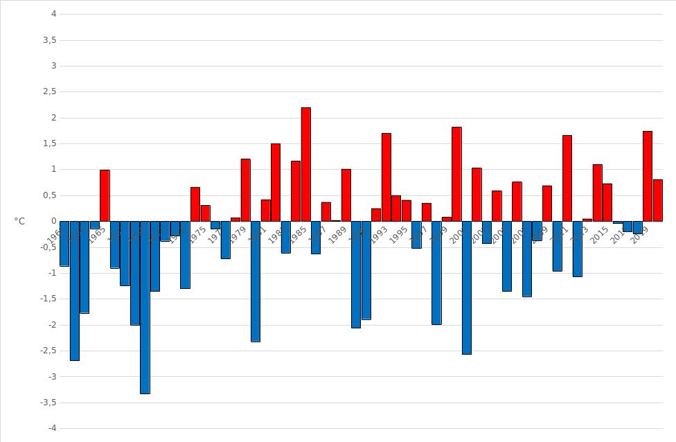 Meteo ASSAM Regione Marche - anomalia temperatura dicembre dal 1961