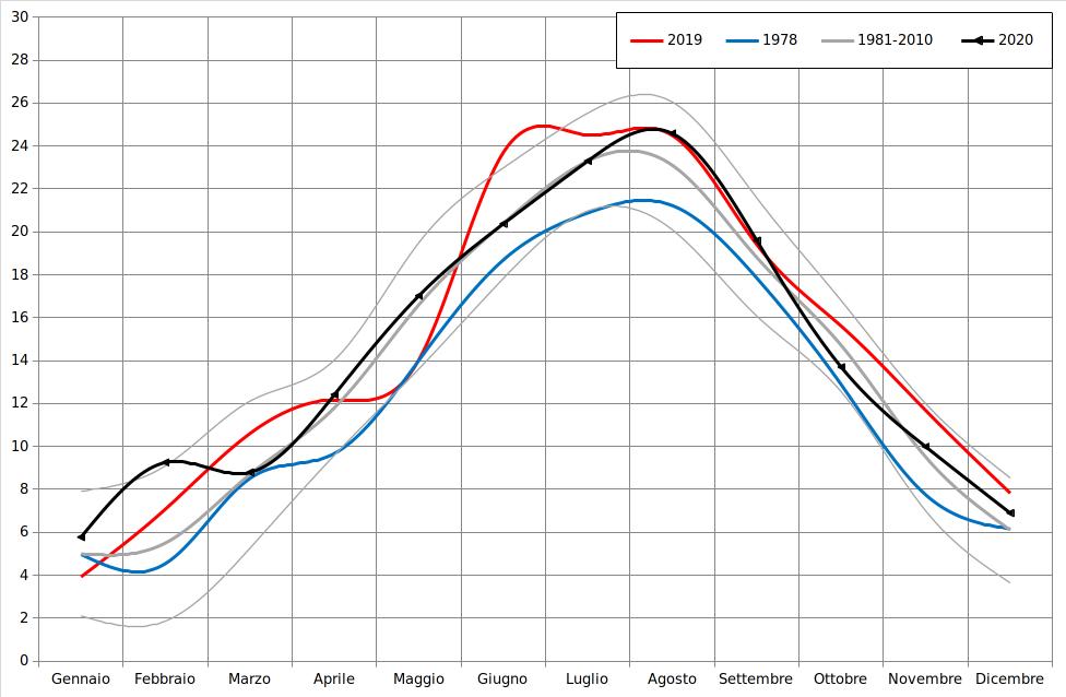 Meteo ASSAM Regione Marche - temperatura media 2020