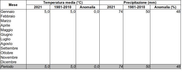 Meteo ASSAM Marche - tabella clima 2021