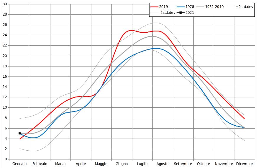 Meteo ASSAM Marche - temperatura mensile 2021