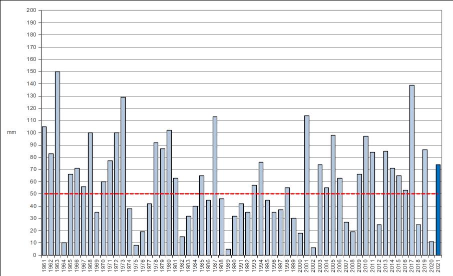 Meteo ASSAM Marche - precipitazione gennaio dal 1961