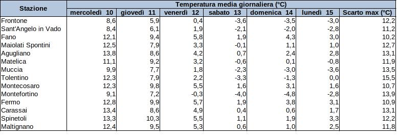 Meteo ASSAM Regione Marche - tabella temperature 11-15 febbraio 2021