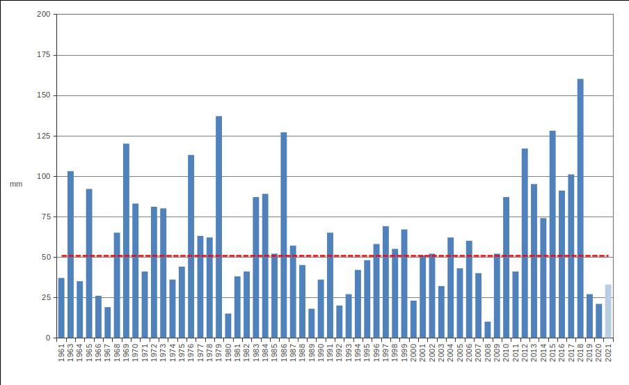 Meteo ASSAM Regione Marche - precipitazione febbraio dal 1961