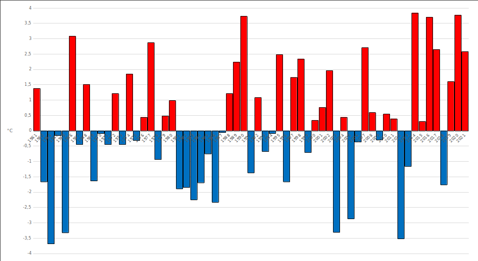 Meteo ASSAM Regione Marche - temperatura febbraio dal 1961