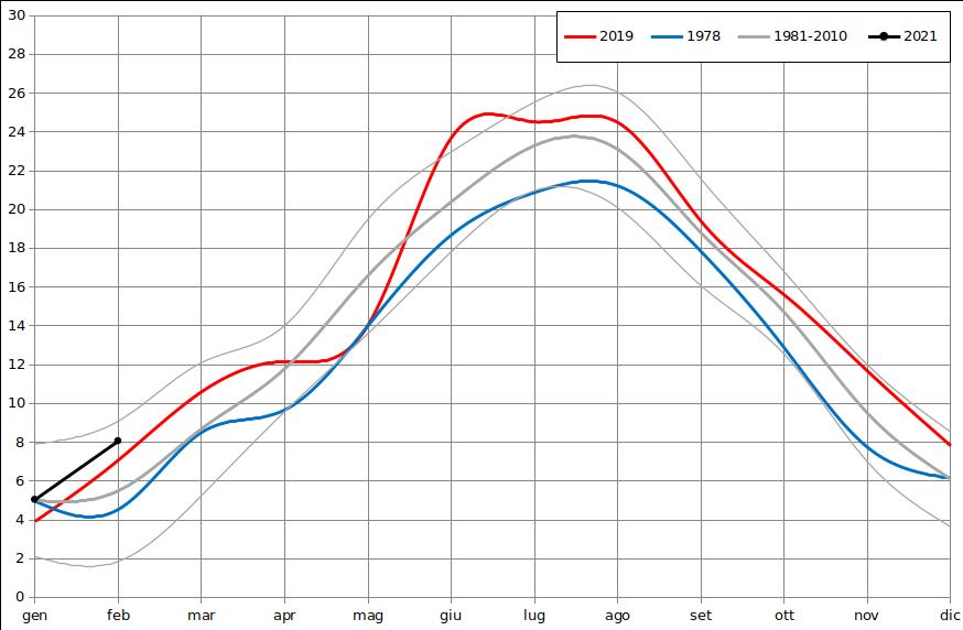 Meteo ASSAM Regione Marche - temperatura mese 2021