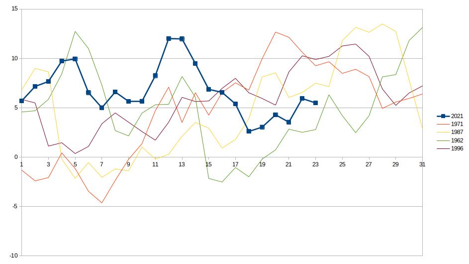 Meteo ASSAM Regione Marche - temperatura mesi di marzo più freddi