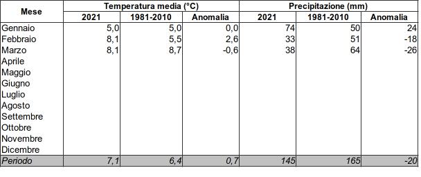 Meteo ASSAM Regione Marche - tabella clima 2021