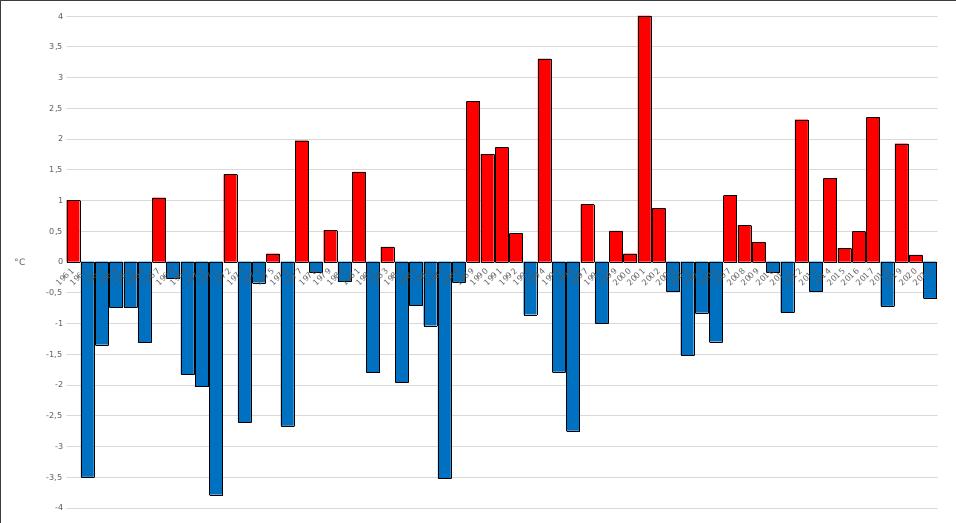 Meteo ASSAM Regione Marche - temperatura media marzo