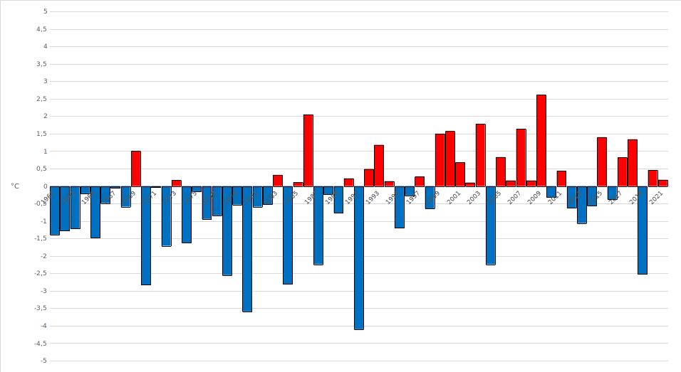 Meteo ASSAM Regione Marche - temperatura maggio dal 1961