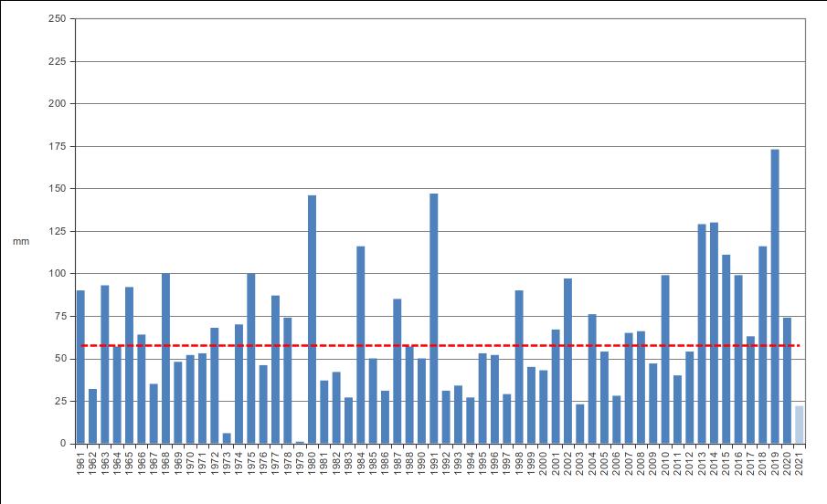 Meteo ASSAM Regione Marche - precipitazione maggio dal 1961