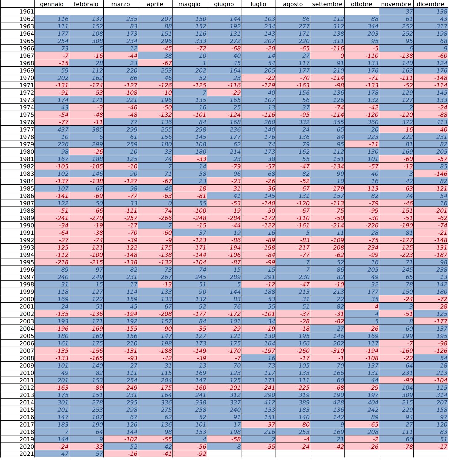 Meteo ASSAM Regione Marche - precipitazione ultimi 12 mesi dal 1961