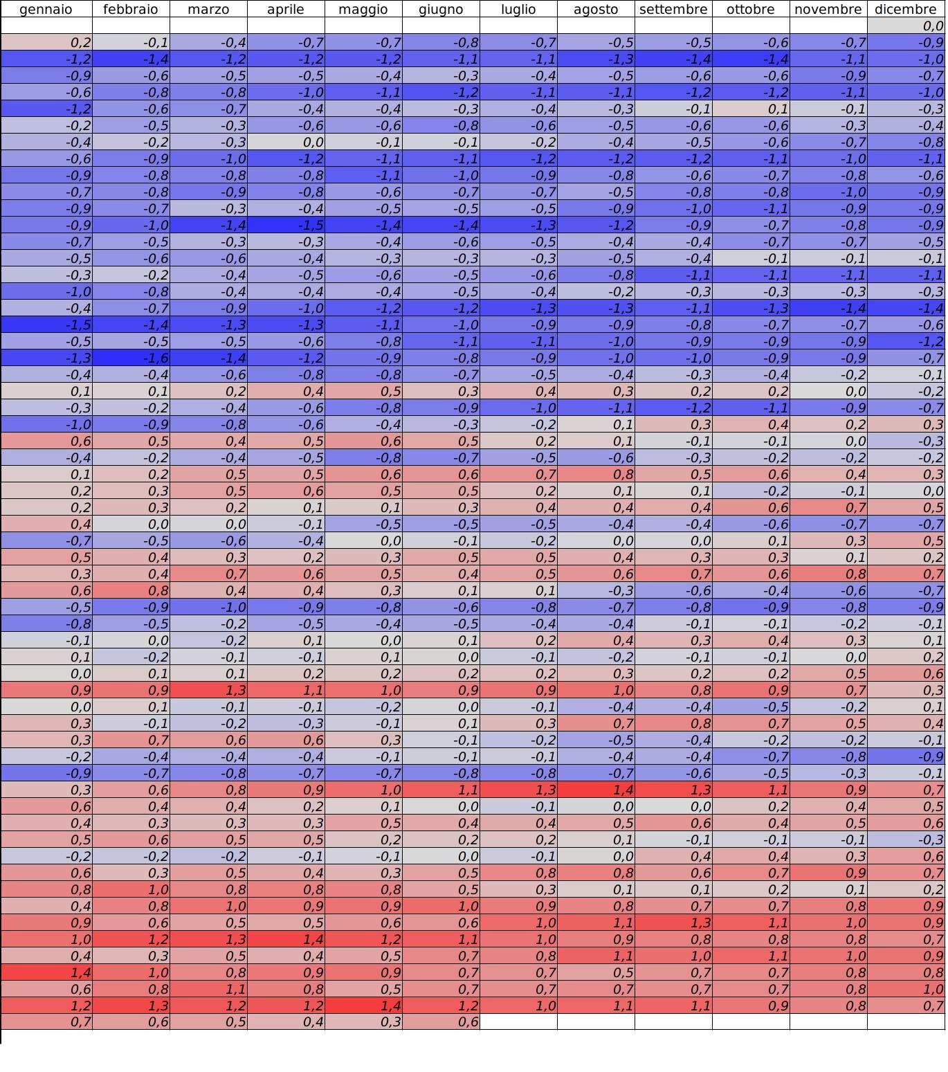 Meteo ASSAM Regione Marche - tabella temperature ultimi 12 mesi