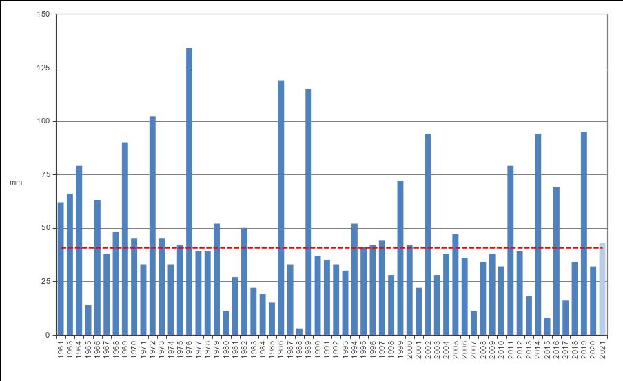 Meteo ASSAM Regione Marche - precipitazione luglio dal 1961