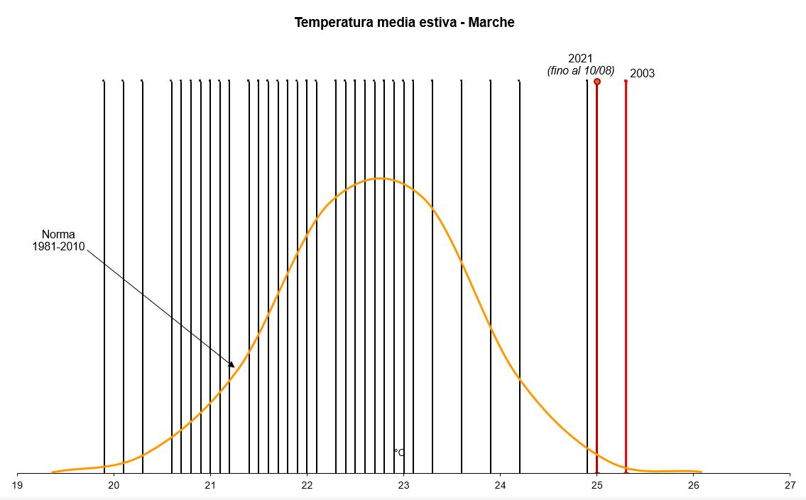Meteo ASSAM Regione Marche - distribuzione temperature estive