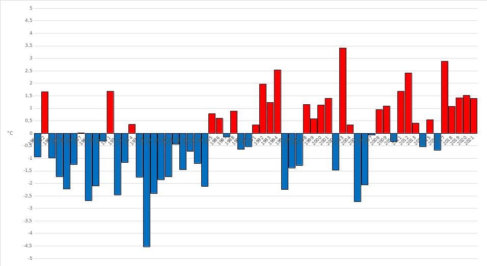 Meteo ASSAM Regione Marche - temperatura agosto dal 1961