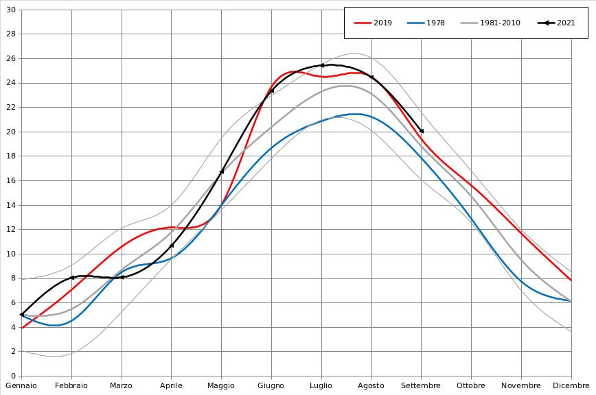 Meteo ASSAM Regione Marche - temperatura mensile 2021